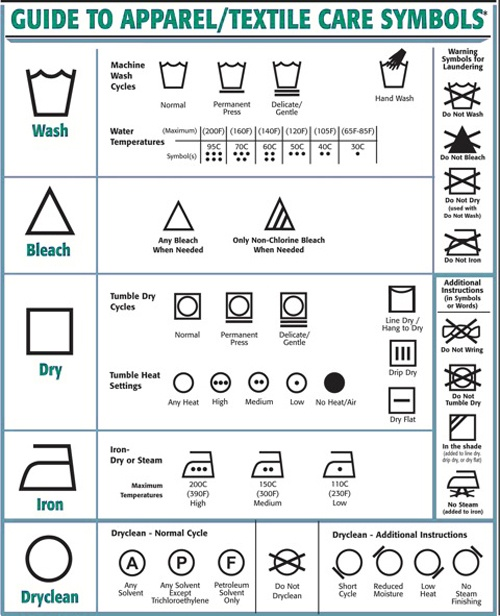 clothes care symbol chart